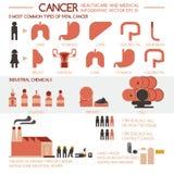 Cancersjukvård och läkarundersökning royaltyfri illustrationer