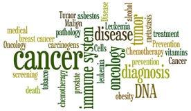 Cancro Fotografia de Stock Royalty Free