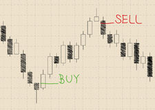 Candlestick chart Royalty Free Stock Photo