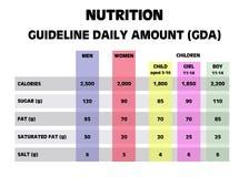 Cantidades diarias de la guía de consulta de la nutrición Imagen de archivo