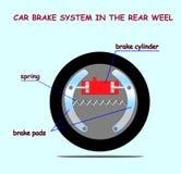 Car brake system in rear weel Stock Photos