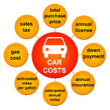 Car costs. Summarizing relevant and important costs when buying a car Stock Photos