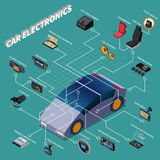 Car Electronics Isometric Flowchart. With navigator autopilot air conditioning and other devices 3d vector illustration royalty free illustration