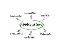 Caractéristiques d'application Image stock