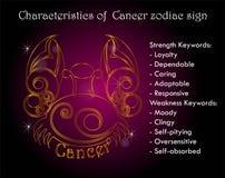 Caractéristiques de signe de zodiaque de Cancer Photographie stock libre de droits