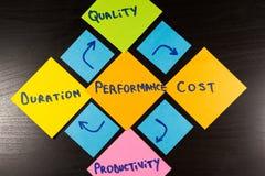 Características de desempenho Diagrama conceptual, nota pegajosa no fundo de madeira Imagens de Stock Royalty Free