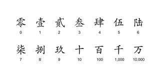 Carattere convenzionale cinese di numero Fotografie Stock Libere da Diritti