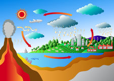 Carbon Cycle and Sulfur Cycle. Art for graphic or website layout Stock Images
