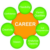 Career builders. Building a successful career by focusing on certain topics Royalty Free Stock Images