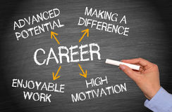 Career Business Concept Chalkboard. With female hand writing text royalty free stock photo
