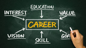 Career concept chart Royalty Free Stock Images