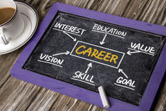 Career concept chart Royalty Free Stock Image