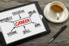 Career concept chart Stock Images