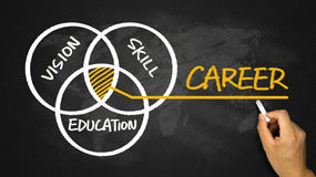 Career concept:vision skill education. Hand drawing on blackboard Royalty Free Stock Image