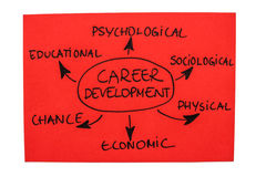 Career Development. Photo with the word map of factors of career development Royalty Free Stock Photos