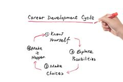Career development cycle concept Stock Photo