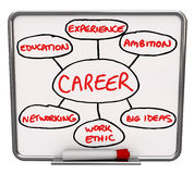 Career Diagram Dry Erase Board How to Succeed in Job. A white dry erase board with red marker, with an illustrated diagram showing the different elements that go royalty free illustration