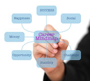 Career Mindmap Stock Image