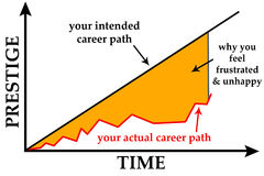 Career path. Difference between intended and actual career, leading to frustration Royalty Free Stock Photography
