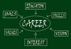Career scheme Stock Photography