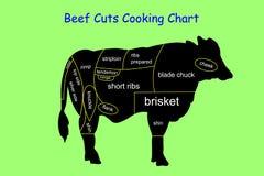 Carne de vaca del vector cortada cocinando la carta Fotos de archivo libres de regalías
