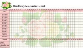 Carta básica de la temperatura del cuerpo Fotos de archivo libres de regalías