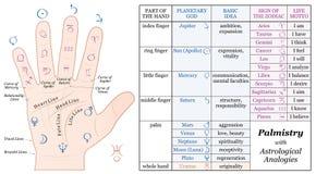Carta básica de las analogías de la astrología de la quiromancía