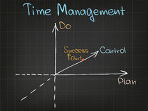 Carta da gestão de tempo Foto de Stock Royalty Free