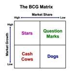 A carta da matriz de BCG Foto de Stock