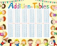 Carta das tabelas de adição com as crianças no fundo Fotos de Stock