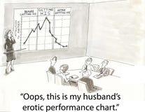 Carta de desempenho erótica Imagens de Stock