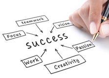 Carta de fluxo do sucesso Fotografia de Stock