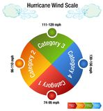 Carta de la categoría de la escala de viento de huracán ilustración del vector