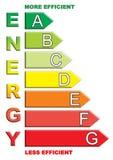 Carta de la energía Imágenes de archivo libres de regalías