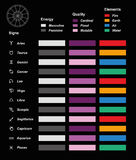 Carta de la energía de la calidad de los elementos de los símbolos de la astrología Imagen de archivo