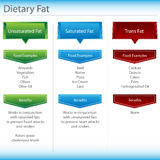 Carta de la grasa dietética Fotos de archivo