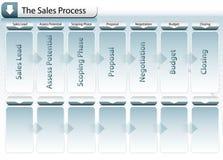 Carta de proceso de las ventas Imágenes de archivo libres de regalías
