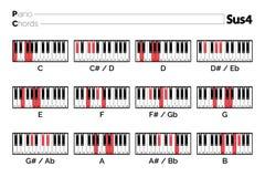 Carta del acorde Sus4 del piano libre illustration