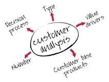 Carta del análisis del cliente stock de ilustración