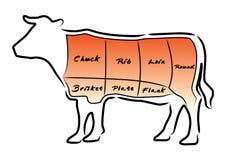 Carta del corte de la carne de vaca Fotos de archivo