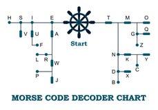 Carta del decodificador del código Morse Foto de archivo