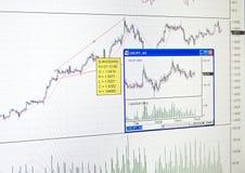 Carta del mercado de finanzas foto de archivo