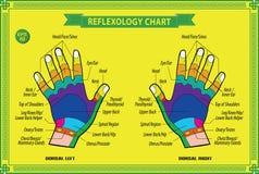 Carta del reflexology de la mano libre illustration