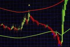 Carta do gráfico da vara da vela com o indicador que mostra o ponto com tendência para a alta ou o ponto bearish, acima da tendên fotografia de stock royalty free