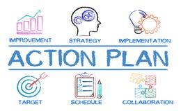 Carta do plano de ação com palavras-chaves e elementos imagem de stock