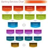Carta dos serviços de operação bancária Imagem de Stock