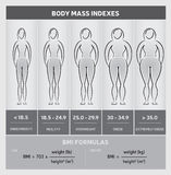 Carta gráfica del diagrama del índice de masa corporal con las siluetas del cuerpo, cinco clases y fórmulas, blancos y negros Imagen de archivo