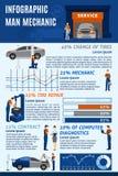 Carta infografic del servicio del garaje del mecánico de automóviles Imagen de archivo libre de regalías