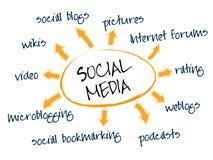 Carta social de los media Fotos de archivo libres de regalías