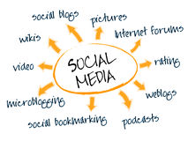 Carta social dos media ilustração stock